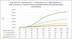 Srovnání některých scénářů, tak jak je ukázáno ve studii Komory obnovitelných zdrojů.