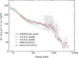 Měření toku pozitronů a elektronů pomocí čínského zařízení na družici DAMPE ve srovnání s předchozími měřeními. Je vidět změna spektra u energie 900 GeV (zdroj DAMPE).