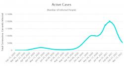 Aktivní případy (počet infikovaných) Spojené království. Zdroj: Worldometer.