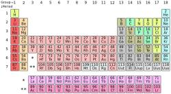 Periodická tabulka prvků (zdroj Wikipedie – DePiep)