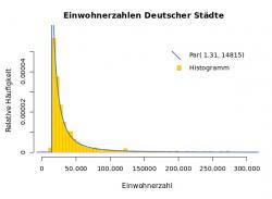 Paretovo rozdělení (modrá čára) dobře vystihuje např. rozdělení počtu obyvatel německých měst (žlutý histogram). Kredit: Accountalive / Wikimedia Commons.