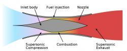 Scramjetový pohon. Kredit: Luke490 / Wikimedia Commons.