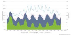 Cena elektřiny v současném letním období se mění většinou na Německé burze mezi 70 až 120 EUR/MWh. Zeleně jsou vyznačeny obnovitelné zdroje a šedě pak klasické zdroje. Fialová čára ukazuje spotřebu elektřiny a modrá pak její cena (zdroj AGORA).