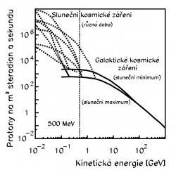 Dominantní komponentou kosmického záření jsou protony. Ty pocházejí ze dvou zdrojů. Protony s nižší energií, ale vysokou intenzitou pochází ze Slunce. Ty z vyšší i velmi vysokou energií jsou galaktického a extragalaktického původu. Sluneční kosmické záření je velmi proměnlivé a silně závisí na fázi slunečního cyklu. Plná čára ukazuje spektrum galaktického záření v době minima a maxima sluneční aktivity. Přerušované čáry ukazují příklady spektra slunečního záření. To je velmi proměnné v závislosti na sluneční činnosti.