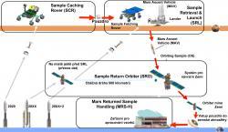 Systém zvažované mise pro návrat vzorků z Marsu. Zdroj: http://robotics.estec.esa.int/ Překlad: Autor