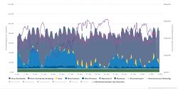 Na údajích z Agorametru za poslední měsíc je vidět, že období, kdy fouká málo nebo téměř vůbec, nejsou vůbec výjimkou. A slunce v lednu moc opravdu moc nedodá (zelená – biomasa, velmi světle modrá – voda, tmavě modrá – mořské větrné, světlejší modrá - pevninské větrné, žlutá – fotovoltaika, tmavě šedá – klasické zdroje).