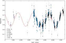 Popis: světelné křivky kvasaru PG 1302-102 ve viditelném a UV oboru. Kredit: Graham et al., Nature, 2015