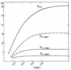 Počet antineutrin emitovaných reaktorem dělený počtem štěpení v závislosti na době od začátku jeho provozu. Je vidět, že saturace proběhne velice rychle pro antineutrina s energií větší než 3 MeV, pro nižší energie se postupně doba dosažení saturovaného stavu prodlužuje a pro energie nižší než 1 MeV už trvá déle než rok. S klesající energií rychle roste počet neutrin. V grafu lze vidět, jaká část má energii nad 3 MeV, nad 2 MeV, nad 1 MeV a do 1 MeV. (Zdroj Petr Vogel)
