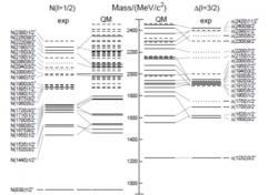 Porovnání hmotnosti pozorovaných (exp) excitovaných stavů nukleonu a jejich výpočtů pomocí kvarkového modelu (QM) ukazuje, jak je náročná identifikace a interpretace obrovského množství hadronů (zdroj PDG).