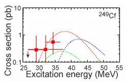 Pravděpodobnosti reakcí 48Ca na 249Cf s vypaření tří neutronů (červeně), dvou neutronů (zeleně) a čtyř neutronů (modře) v závislosti na excitační energii, která závisí na vnesené energii urychleného jádra svazku. Vyznačeny jsou i experimentální výsledky produkce 294Og. (zdroj Yu.Ts. Oganessian et al)