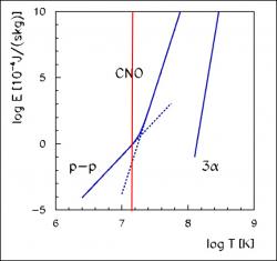 Přeměna protonů v hélium probíhá s různou pravděpodobností v závislosti na teplotě. V grafu je ukázána závislost produkované energie daným cyklem reakcí na teplotě. Závislost je extrémně silná, proto je zobrazení v logaritmickém měřítku. Je vidět, že pp-cyklus dominuje pro nižší teploty a CNO cyklus pro vyšší teploty. V grafu je vyznačen i Salpeterův (3 alfa) cyklus, při kterém se tři alfa částice spojí do uhlíku 12. Teplota v nitru slunce je okolo 15 milionů kelvinů a je vyznačena červenou čarou.