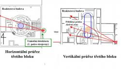 """Schéma skenování aktivní zóny třetího bloku. Detektory mionů umístěné v prvním patře strojovny umožňují """"vidět"""" celou aktivní zónu i spodní část reaktorové nádoby (zdroj TEPCO)."""