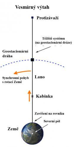 Schéma vesmírného výtahu (Upravené schéma z anglické Wikipedie).