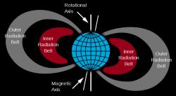 Van Allenovy radiační pásmy. Kredit: Booyabazooka / Wikimedia Commons.