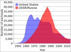 Vývoj počtu všech (aktivních i neaktivních) jaderných hlavic USA a Sovětského svazu s jeho pohrobkem. Kredit: volně dostupné / Wikimedia Commons.