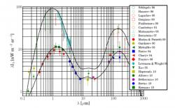 Vyzařování galaxií, jsou ukázána různá naměřená data a černými čarami jsou zobrazeny maximální a minimální odhady. Převzato z článku V. Vavryčuka.