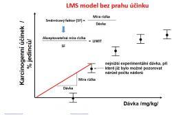 LMS model bez prahu účinku.