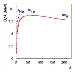 Závislost vazebné energie na jeden nukleon B/A na počtu nukleonu v jádře A. Maximum necelých 9 MeV je u jádra železa 58Fe.