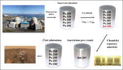 Způsob produkce americia 241Am z vyhořelého jaderného paliva.