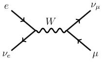 Feynmannůb diagram Glashowovy rezonance. Kredit: ParticleBites.