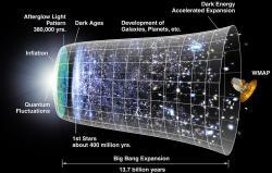 Na začátku byl Velký třesk a kosmologická inflace. Kredit: NASA / WMAP Science Team.