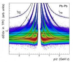 Zobrazení identifikace částic pomocí měření ztrát energie v časově projekční komoře (TPC) (zdroj ALICE).