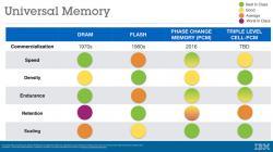 Vývoj univerzální paměti. Kredit: IBM Research.