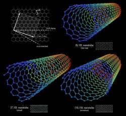 Uhlíkové nanotrubičky. Kredit: Mstroeck / Wikimedia Commons.