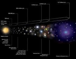Evoluce vesmíru. Kredit: NASA/CXC/M. Weiss.