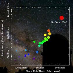 Velikost černé díry a zářivost nejvzdálenjších kvasarů. Nově objevený rekordman vpravo nahoře. Kredit: Zhaoyu Li/ Shanghai Observatory.