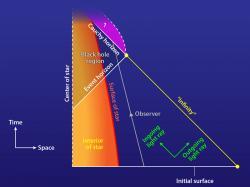 Diagram gravitačního kolapsu velké elektricky nabité hvězdy do elektricky nabité černé díry. Otazník ve fialovém poli znázorňuje oblast bláznivě nedeterministického vesmíru. Kredit: APS/Alan Stonebrake.