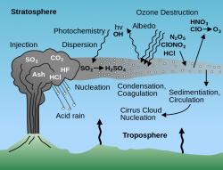 Jak působí sopečná erupce na atmosféru. Kredit: USGS.