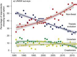 Na obrázku je procentní podíl respondentů, jak v letech 1986 až 2017 volili jednu ze čtyř možností: (1) Člověka stvořil Bůh během posledních 10 000 let (v grafu vyznačeno zeleně); (2) Lidé se vyvíjeli po miliony let procesem řízeným Bohem (modře); (3) Lidé se vyvíjeli po miliony let ale Bůh se toho neúčastnil (červeně); (4) Nejsem si jist (žlutě). Trend s intervalem spolehlivosti 95 %. Kredit: UNSW