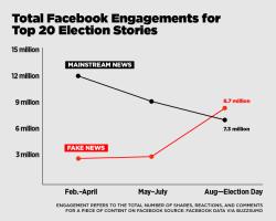 Falešné zprávy ovládly mediální prostor amerických prezidentských voleb. Kredit: BuzzFeed.