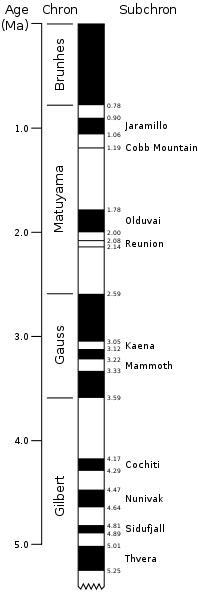 Změny magnetického pole Země za posledních 5 milionů let. Kredit: United States Geological Survey.