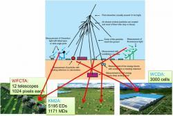 Design experimentu LHAASO. Kredit: He et al. (2018), Radiation Detection Technology and Methods.