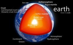 Vnitřek planety Země. Kredit: Kelvinsong / Wikimedia Commons.