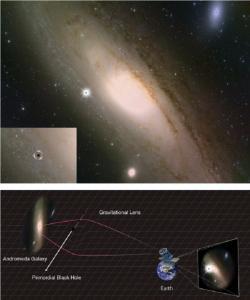 Plán lovu na primordiální černé díry. Kredit: Kavli IPMU/HSC Collaboration.