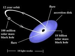 Model systému kvasaru OJ287. Kredit: Gary Poyner, UK.
