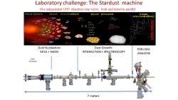 Schéma Stardust machine. Kredit: Nanocosmos.