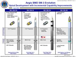 Rakety SM-3 systému Aegis BDM. Kredit: US Missile Defense Agency