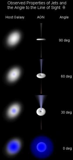 Jak pozorujeme aktivní galaxie. Varianta úplně dole představuje blazar. Kredit: Ron Kollgaard / Wikimedia Commons.