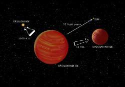 Systém Epsilon Indi, kde oranžového trpaslíka obíhá dvojice hvědných trpaslíků ve vzdálenosti 1500 AU. Kredit: Jon Lomberg / Wikimedia Commons.