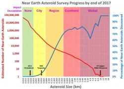 Výsledky NASA kroku 2017. Kredit: NASA / Paul E. Alers.