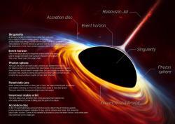 Anatomie černé díry (supermasivní). Kredit: ESO.