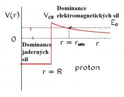 Coulombovská bariéra vzniká působením přitažlivé silné jaderné síly, která působí na velmi krátkou vzdálenost a mnohem slabší odpudivé síly elektrické. V grafu závislosti potenciálu protonu, který se přibližuje k jádru se tak vytváří val coulombovské bariéry a hluboká jáma vytvořená přitažlivou jadernou interakcí.