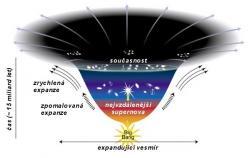 Temná energie a její zatím neprozkoumaný vliv na expanzi vesmíru. Zdroj: http://www.aldebaran.cz/