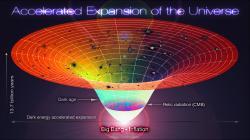 Klasická kosmologie modelu Lambda-CDM. Kredit: Alex Mittelmann / Coldcreation.