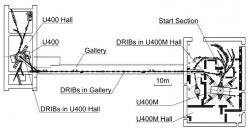 Schématické znázornění experimentu: U400M - zdroj svazku Neodymu, U400 - zdroj svazku Hélia a místo kolize