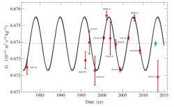 Naměřené hodnoty velkého G docela pěkně sedí na křivku kolísání délky pozemského dne. Kredit: J. D. Anderson, et al. (2015) EPLA.